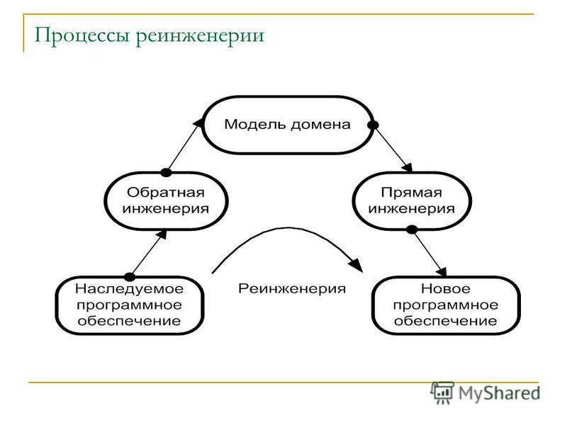 Процессы ре инженерии