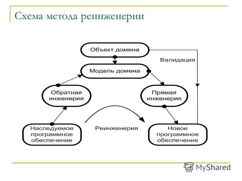 Схема метода ре инженерии