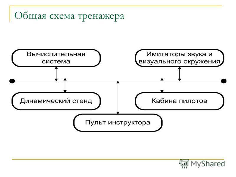 Общая схема тренажера