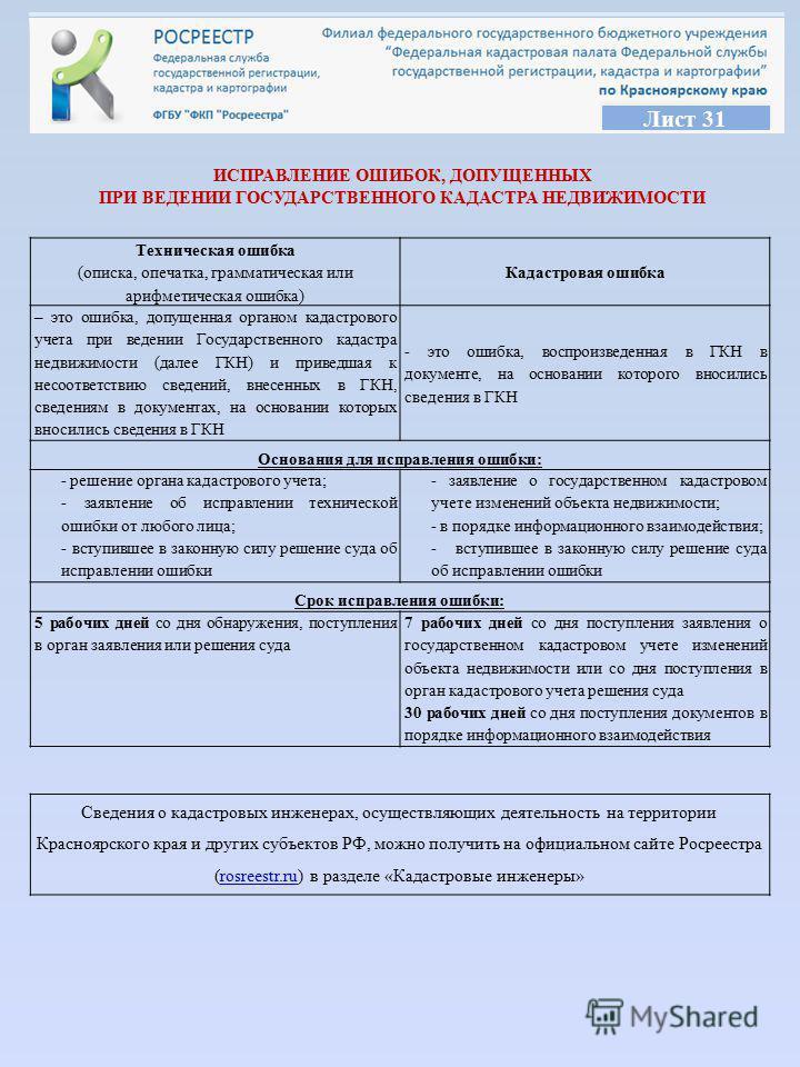 КоАП РФ, Статья 29 12 1 Исправление описок, опечаток