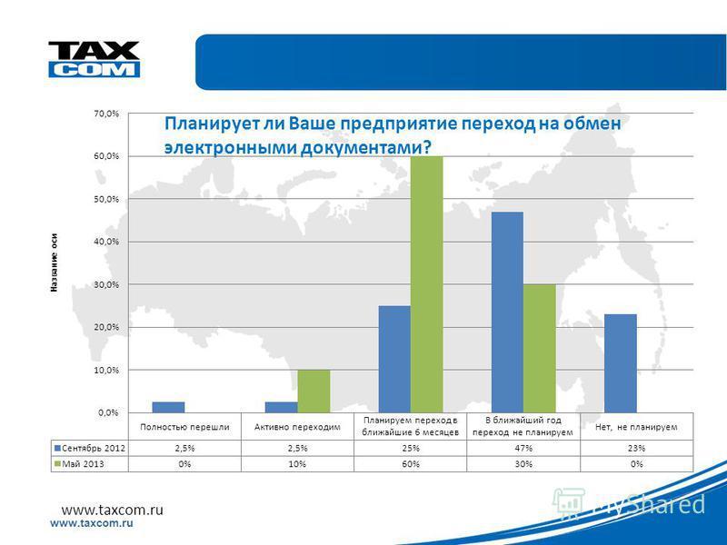 Образец заголовка www.taxcom.ru Планирует ли Ваше предприятие переход на обмен электронными документами? www.taxcom.ru