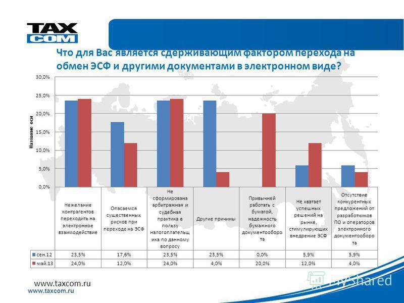 Образец заголовка www.taxcom.ru Что для Вас является сдерживающим фактором перехода на обмен ЭСФ и другими документами в электронном виде? www.taxcom.ru