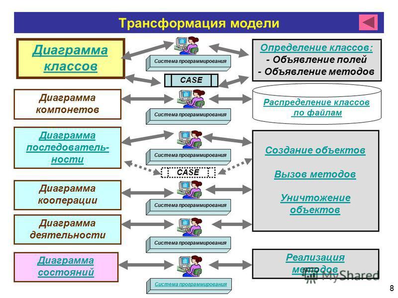 8 Трансформация модели Диаграмма классов Диаграмма компонентов Диаграмма последовательности Диаграмма кооперации Диаграмма деятельности Диаграмма состояний CASE Определение классов: - Объявление полей - Объявление методов Распределение классов по фай