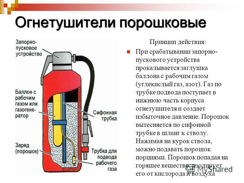 Огнетушители порошковые Принцип действия: При срабатывании запорно- пускового устройства прокалывается заглушка баллона с рабочим газом (углекислый газ, азот). Газ по трубке подвода поступает в нижнюю часть корпуса огнетушителя и создает избыточное д
