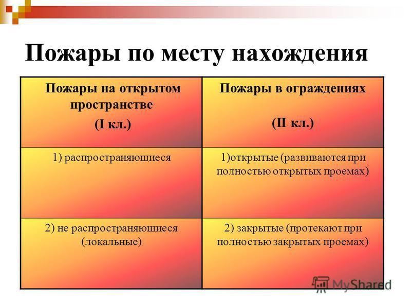 Пожары по месту нахождения Пожары на открытом пространстве (I кл.) Пожары в ограждениях (II кл.) 1) распространяющиеся 1)открытые (развиваются при полностью открытых проемах) 2) не распространяющиеся (локальные) 2) закрытые (протекают при полностью з