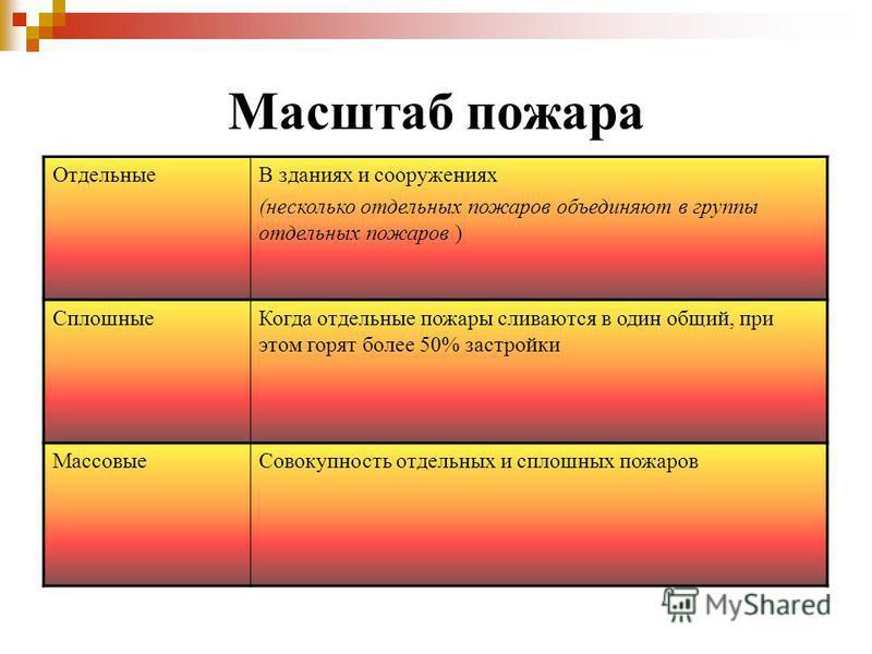 К какому классу относятся пожары связанные с электроустановками