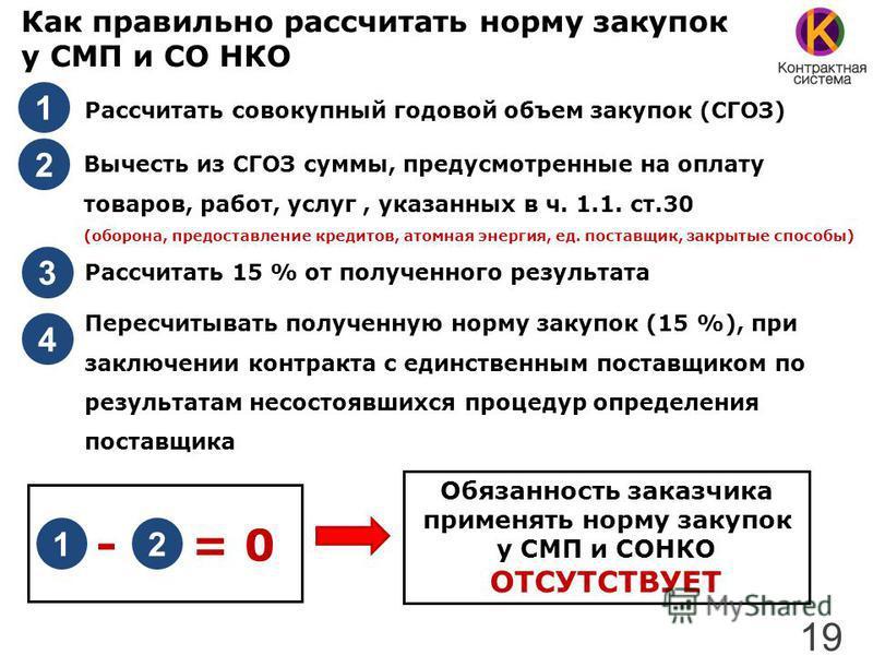 Как правильно рассчитать норму закупок у СМП и СО НКО Рассчитать совокупный годовой объем закупок (СГОЗ) Вычесть из СГОЗ суммы, предусмотренные на оплату товаров, работ, услуг, указанных в ч. 1.1. ст.30 (оборона, предоставление кредитов, атомная энер