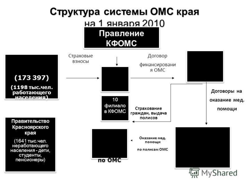 Структура системы ОМС края на 1 января 2010 Правление КФОМС КФОМ С 10 филиала в КФОМС Работодател и (173 397) (1198 тыс.чел. работающего населения) Работодател и (173 397) (1198 тыс.чел. работающего населения) Правительство Красноярского края (1641 т