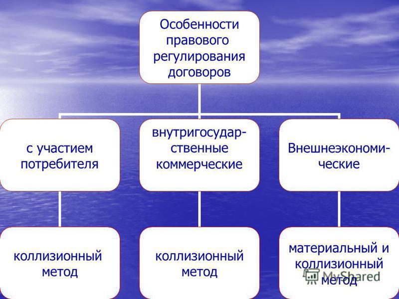 Особенности правового регулирования договоров с участием потребителя коллизионный метод внутригосударственные коммерческие коллизионный метод Внешнеэкономи- ческие материальный и коллизионный метод