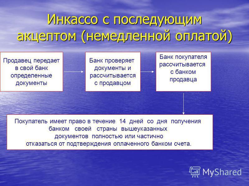 Инкассо с последующим акцептом (немедленной оплатой) Продавец передает в свой банк определенные документы Банк проверяет документы и рассчитывается с продавцом Банк покупателя рассчитывается с банком продавца Покупатель имеет право в течение 14 дней