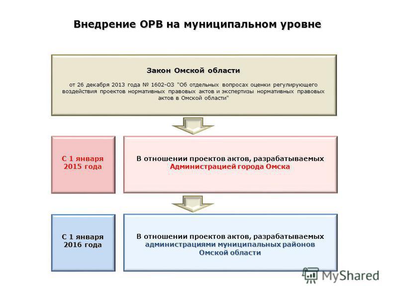 Внедрение ОРВ на муниципальном уровне С 1 января 2015 года Закон Омской области от 26 декабря 2013 года 1602-ОЗ