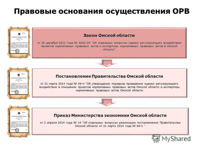 Правовые основания осуществления ОРВ Постановление Правительства Омской области от 31 марта 2014 года 69-п