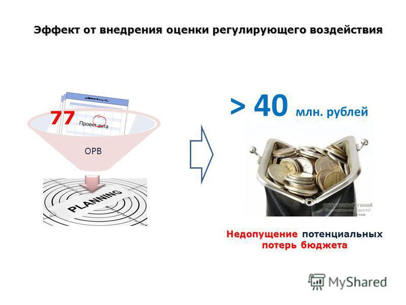 Эффект от внедрения оценки регулирующего воздействия > 40 млн. рублей ОРВ 77 Недопущение Недопущение потенциальных потерь бюджета