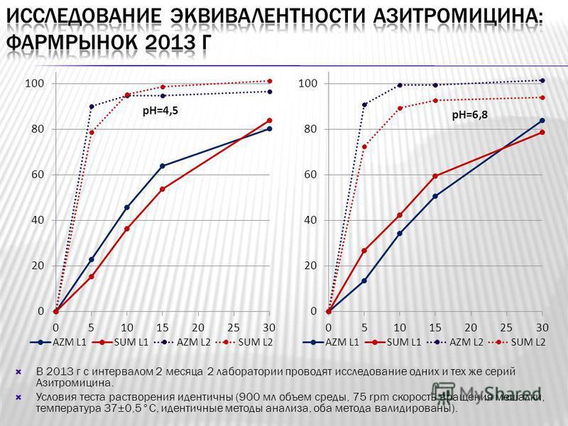 В 2013 г с интервалом 2 месяца 2 лаборатории проводят исследование одних и тех же серий Азитромицина. Условия теста растворения идентичны (900 мл объем среды, 75 rpm скорость вращения мешалки, температура 37±0,5°С, идентичные методы анализа, оба мето