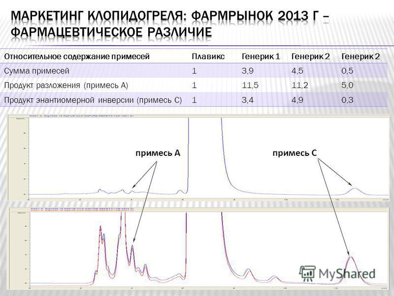 Относительное содержание примесей ПлавиксГенерик 1Генерик 2 Сумма примесей 13,94,50,5 Продукт разложения (примесь А)111,511,25,0 Продукт энантиомерной инверсии (примесь С)13,44,90,3 примесь Апримесь С