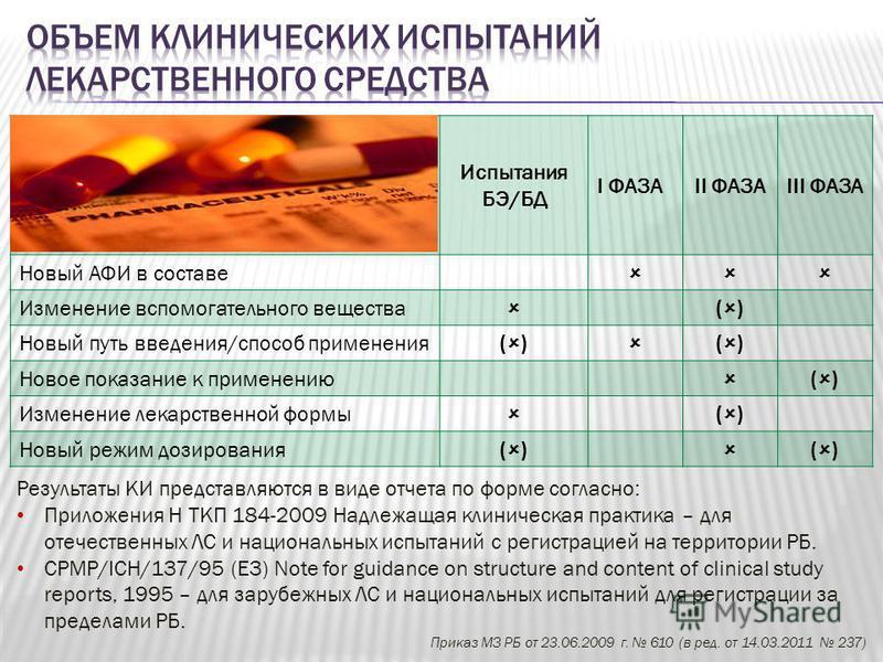 Испытания БЭ/БД I ФАЗАII ФАЗАIII ФАЗА Новый АФИ в составе Изменение вспомогательного вещества ( ) Новый путь введения/способ применения ( ) ( ) Новое показание к применению ( ) Изменение лекарственной формы ( ) Новый режим дозирования ( ) ( ) Результ