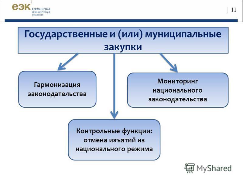 Государственные и (или) муниципальные закупки Мониторинг национального законодательства Гармонизация законодательства Контрольные функции: отмена изъятий из национального режима | 11