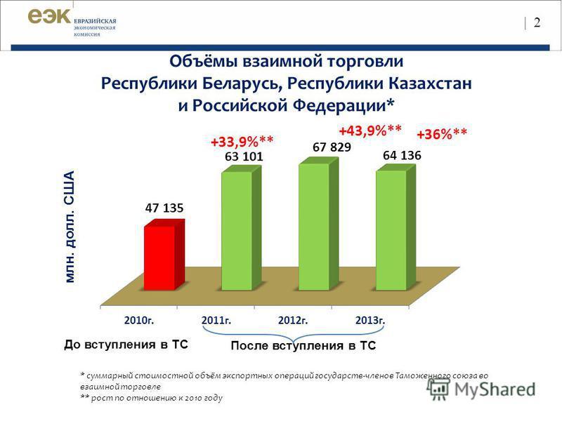 Объёмы взаимной торговли Республики Беларусь, Республики Казахстан и Российской Федерации* млн. долл. США +43,9%** * суммарный стоимостной объём экспортных операций государств-членов Таможенного союза во взаимной торговле ** рост по отношению к 2010