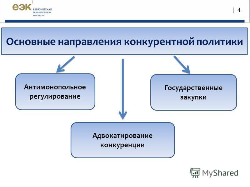 Основные направления конкурентной политики Адвокатирование конкуренции Антимонопольное регулирование Государственные закупки | 4