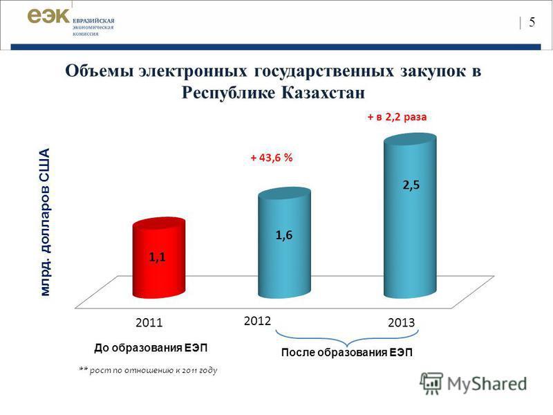 | 5| 5 млрд. долларов США После образования ЕЭП До образования ЕЭП 2011 2012 2013 Объемы электронных государственных закупок в Республике Казахстан ** рост по отношению к 2011 году + 43,6 % + в 2,2 раза