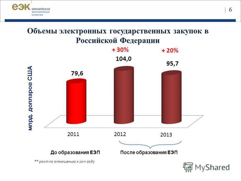 | 6 млрд. долларов США До образования ЕЭППосле образования ЕЭП 20112012 2013 Объемы электронных государственных закупок в Российской Федерации + 30% + 20% ** рост по отношению к 2011 году