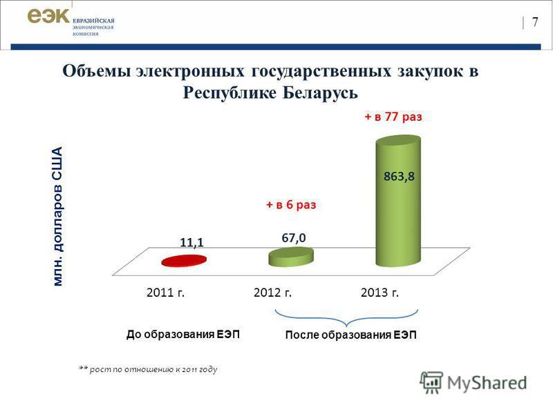 | | 7| 7 млн. долларов США После образования ЕЭП До образования ЕЭП Объемы электронных государственных закупок в Республике Беларусь ** рост по отношению к 2011 году