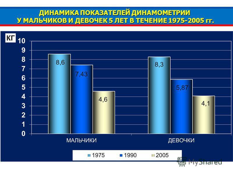 5 ДИНАМИКА ПОКАЗАТЕЛЕЙ ДИНАМОМЕТРИИ У МАЛЬЧИКОВ И ДЕВОЧЕК 5 ЛЕТ В ТЕЧЕНИЕ 1975-2005 гг.