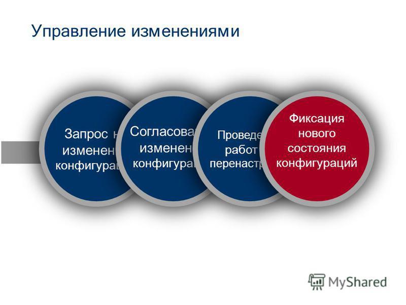 Запрос на изменение конфигурации Управление изменениями Согласование изменения конфигурации Проведение работ по перенастройке Фиксация нового состояния конфигураций