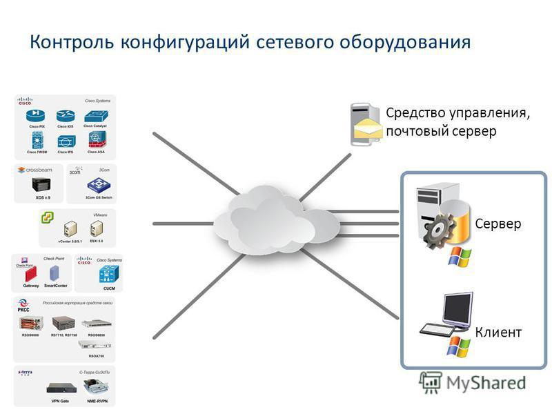 Сервер Клиент Средство управления, почтовый сервер Контроль конфигураций сетевого оборудования