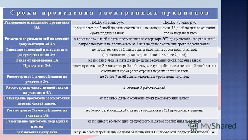 Сроки проведения электронных аукционов Размещение извещения о проведении ЭА НМЦК 3 млн. руб. НМЦК ˃ 3 млн. руб. не менее чем за 7 дней до даты окончания срока подачи заявок не менее чем за 15 дней до даты окончания срока подачи заявок Размещение разъ