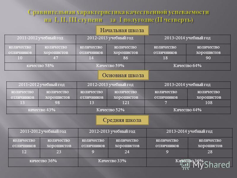 2011-2012 учебный год2012-2013 учебный год2013-2014 учебный год количество отличников количество хорошистов количество отличников количество хорошистов количество отличников количество хорошистов 104714861890 качество 58%Качество 59%Качество 64% Нача