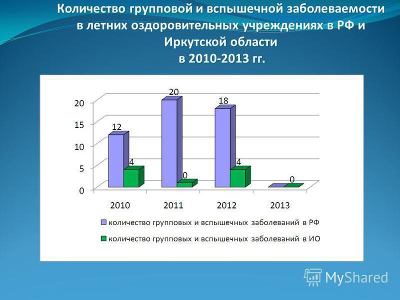 Количество групповой и вспышечной заболеваемости в летних оздоровительных учреждениях в РФ и Иркутской области в 2010-2013 гг.