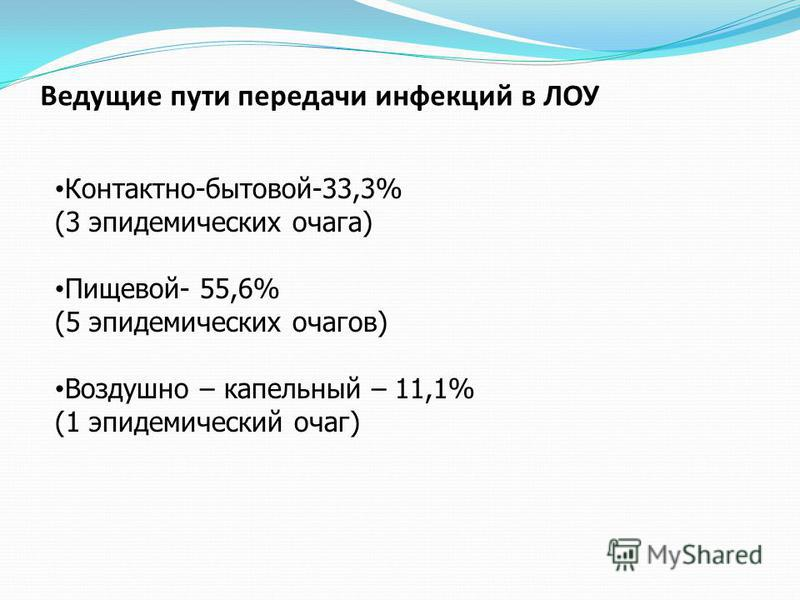 Ведущие пути передачи инфекций в ЛОУ Контактно-бытовой-33,3% (3 эпидемических очага) Пищевой- 55,6% (5 эпидемических очагов) Воздушно – капельный – 11,1% (1 эпидемический очаг)
