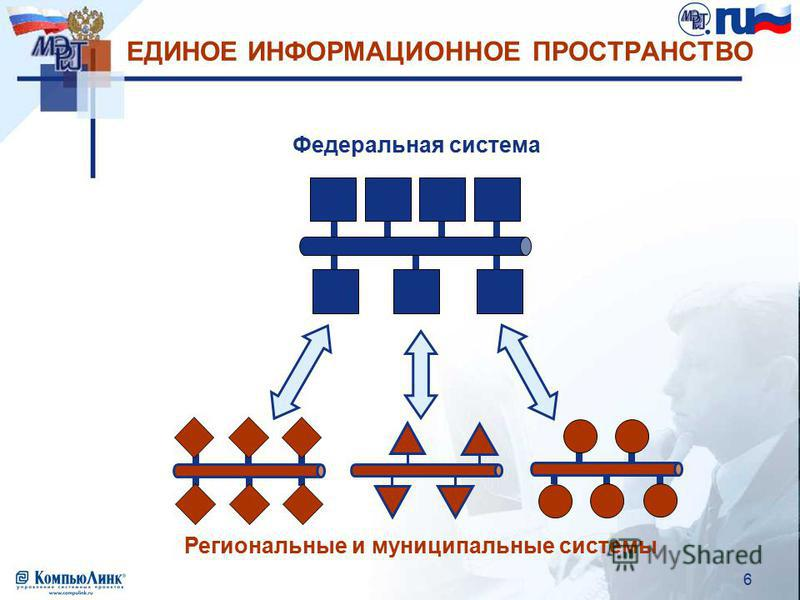 6 ЕДИНОЕ ИНФОРМАЦИОННОЕ ПРОСТРАНСТВО Федеральная система Региональные и муниципальные системы