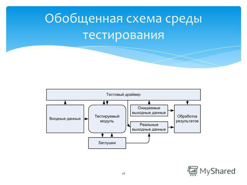 Обобщенная схема среды тестирования 16