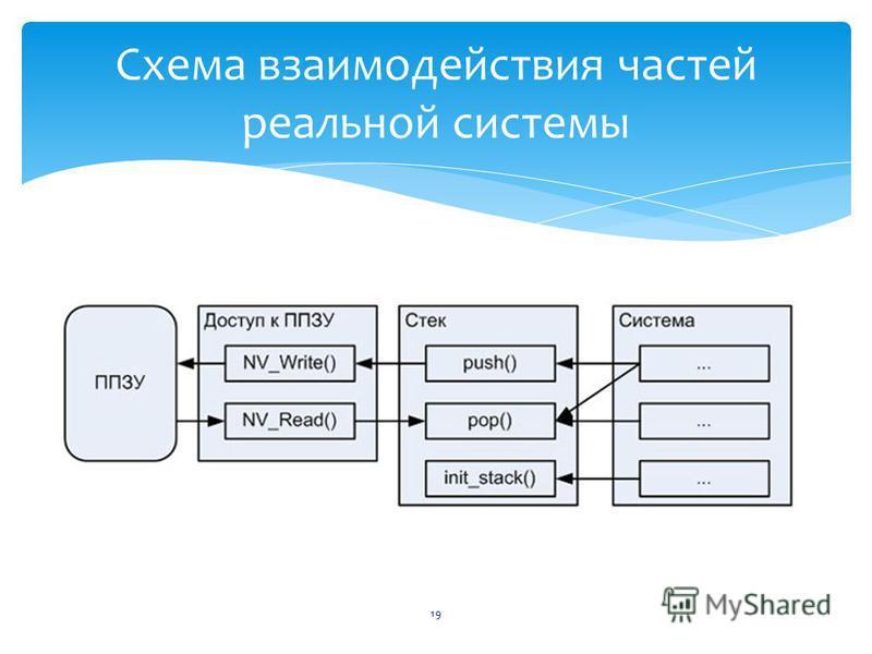 19 Схема взаимодействия частей реальной системы