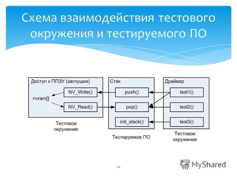 20 Схема взаимодействия тестового окружения и тестируемого ПО