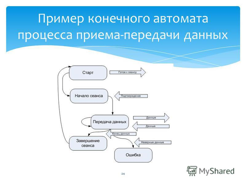 24 Пример конечного автомата процесса приема-передачи данных