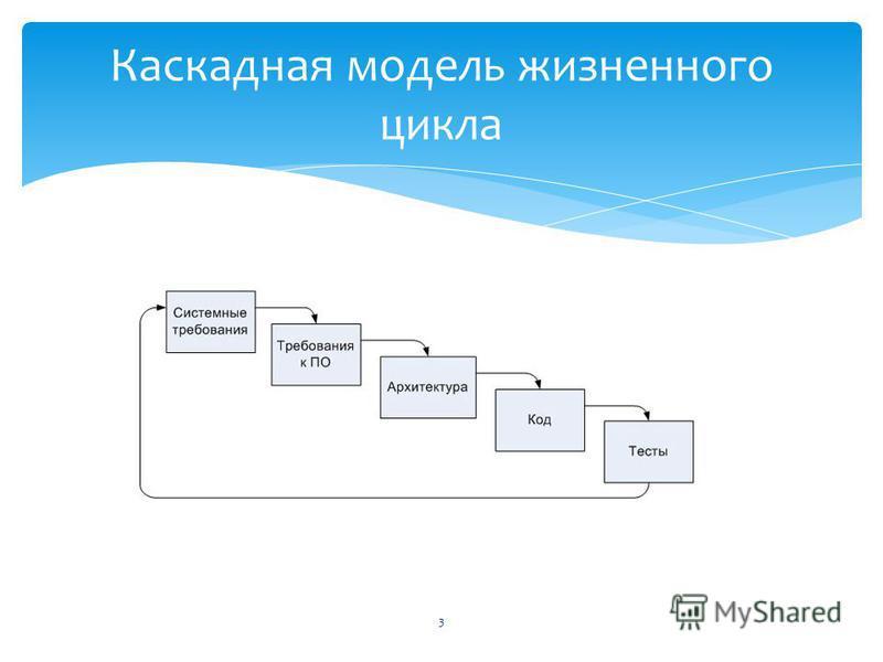 Каскадная модель жизненного цикла 3