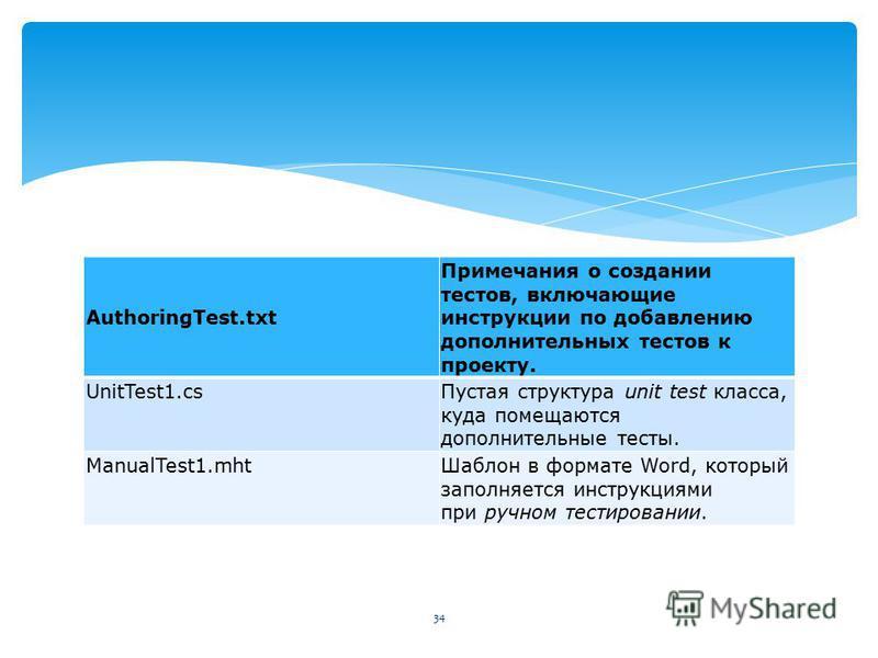 AuthoringTest.txt Примечания о создании тестов, включающие инструкции по добавлению дополнительных тестов к проекту. UnitTest1. cs Пустая структура unit test класса, куда помещаются дополнительные тесты. ManualTest1. mht Шаблон в формате Word, которы