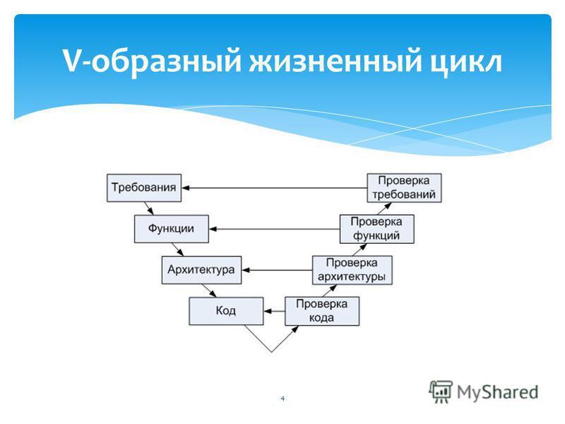 V-образный жизненный цикл 4