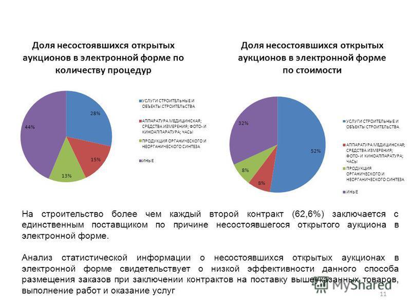 11 На строительство более чем каждый второй контракт (62,6%) заключается с единственным поставщиком по причине несостоявшегося открытого аукциона в электронной форме. Анализ статистической информации о несостоявшихся открытых аукционах в электронной