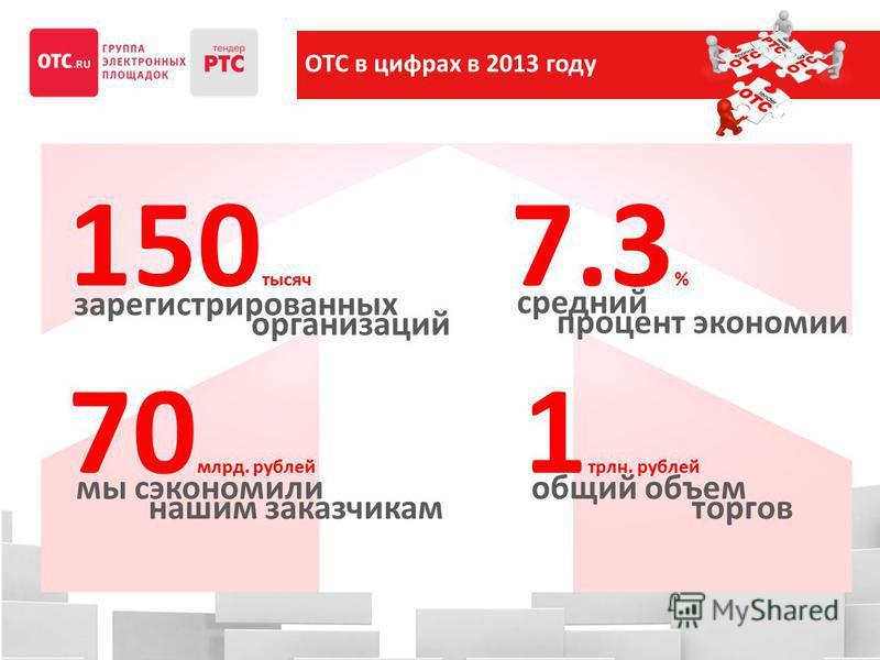 OTC в цифрах в 2013 году 150 тысяч 1 трлн. рублей 7.3 % 70 млрд. рублей зарегистрированных организаций средний процент экономии мы сэкономили нашим заказчикам общий объем торгов