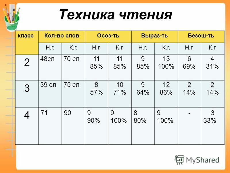 Техника чтения класс Кол-во слов Осоз-ть Выраз-ть Безош-ть Н.г.К.г.Н.г.К.г.Н.г.К.г.Н.г.К.г. 2 48 сл 70 сл 11 85% 11 85% 9 85% 13 100% 6 69% 4 31% 3 39 сл 75 сл 8 57% 10 71% 9 64% 12 86% 2 14% 2 14% 4 71909 90% 9 100% 8 80% 9 100% -3 33%