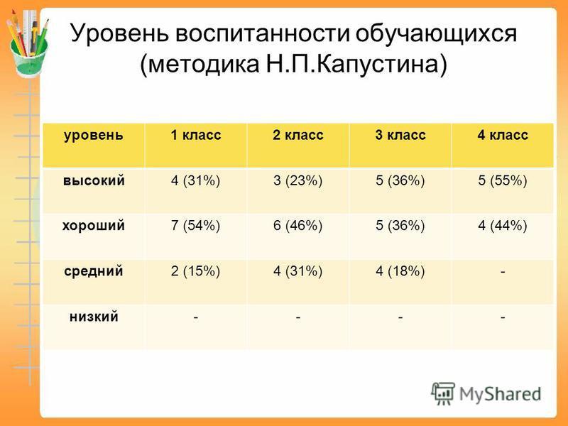 Уровень воспитанности обучающихся (методика Н.П.Капустина) уровень 1 класс 2 класс 3 класс 4 класс высокий 4 (31%)3 (23%)5 (36%)5 (55%) хороший 7 (54%)6 (46%)5 (36%)4 (44%) средний 2 (15%)4 (31%)4 (18%)- низкий----