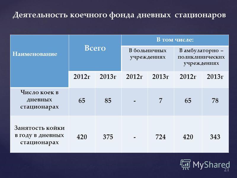 Деятельность коечного фонда дневных стационаров Наименование Всего В том числе: В больничных учреждениях В амбулаторно – поликлинических учреждениях 2012 г 2013 г 2012 г 2013 г 2012 г 2013 г Число коек в дневных стационарах 6585-76578 Занятость койки