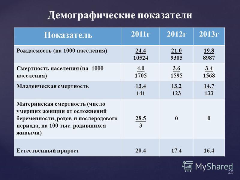 Демографические показатели Показатель 2011 г 2012 г 2013 г Рождаемость (на 1000 населения)24.4 10524 21.0 9305 19.8 8987 Смертность населения (на 1000 населения) 4.0 1705 3.6 1595 3.4 1568 Младенческая смертность 13.4 141 13.2 123 14.7 133 Материнска