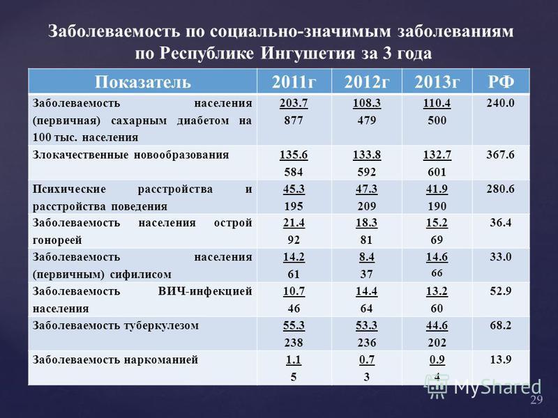 Заболеваемость по социально-значимым заболеваниям по Республике Ингушетия за 3 года Показатель 2011 г 2012 г 2013 гРФ Заболеваемость населения (первичная) сахарным диабетом на 100 тыс. населения 203.7 877 108.3 479 110.4 500 240.0 Злокачественные нов