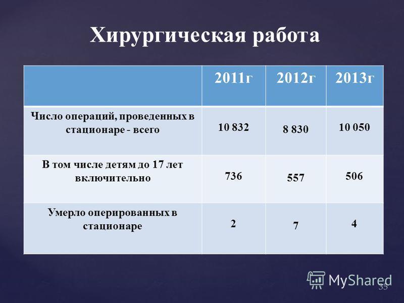 Хирургическая работа 2011 г 2012 г 2013 г Число операций, проведенных в стационаре - всего 10 832 8 830 10 050 В том числе детям до 17 лет включительно 736 557 506 Умерло оперированных в стационаре 2 7 4 35