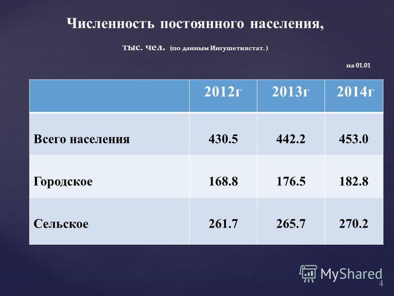 Численность постоянного населения, тыс. чел. (по данным Ингушетиястат. ) 2012 г 2013 г 2014 г Всего населения 430.5442.2453.0 Городское 168.8176.5182.8 Сельское 261.7265.7270.2 на 01.01 4